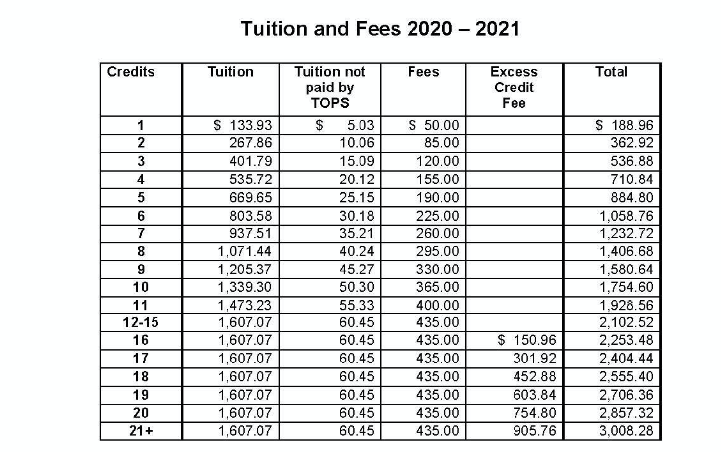 Tuition and Fees Chart